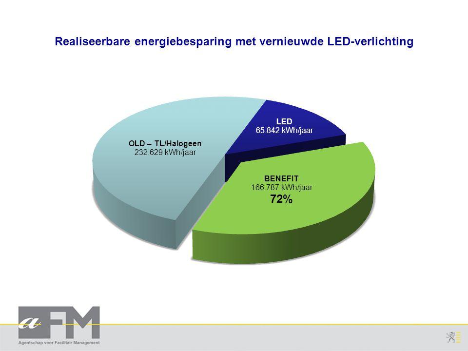 Realiseerbare energiebesparing met vernieuwde LED-verlichting