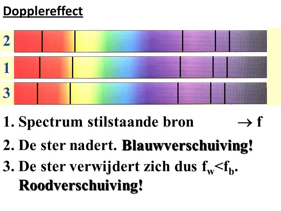 1. Spectrum stilstaande bron  f