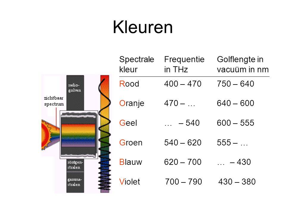 Kleuren Violet 700 – 790 430 – 380 Spectrale kleur Frequentie in THz