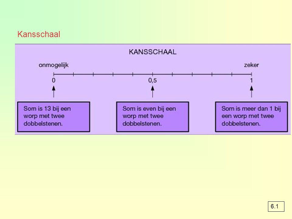Kansschaal 6.1