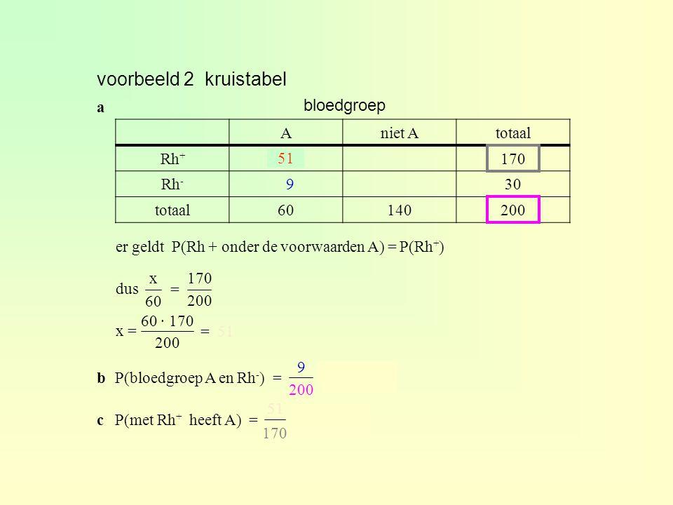 voorbeeld 2 kruistabel bloedgroep a A niet A totaal Rh+ x 170 Rh- 30