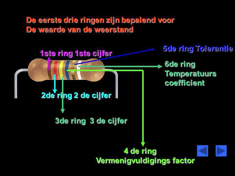 De eerste drie ringen zijn bepalend voor