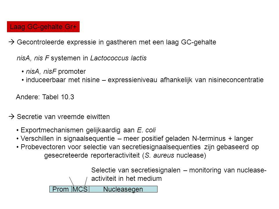 Laag GC-gehalte Gr+  Gecontroleerde expressie in gastheren met een laag GC-gehalte. nisA, nis F systemen in Lactococcus lactis.