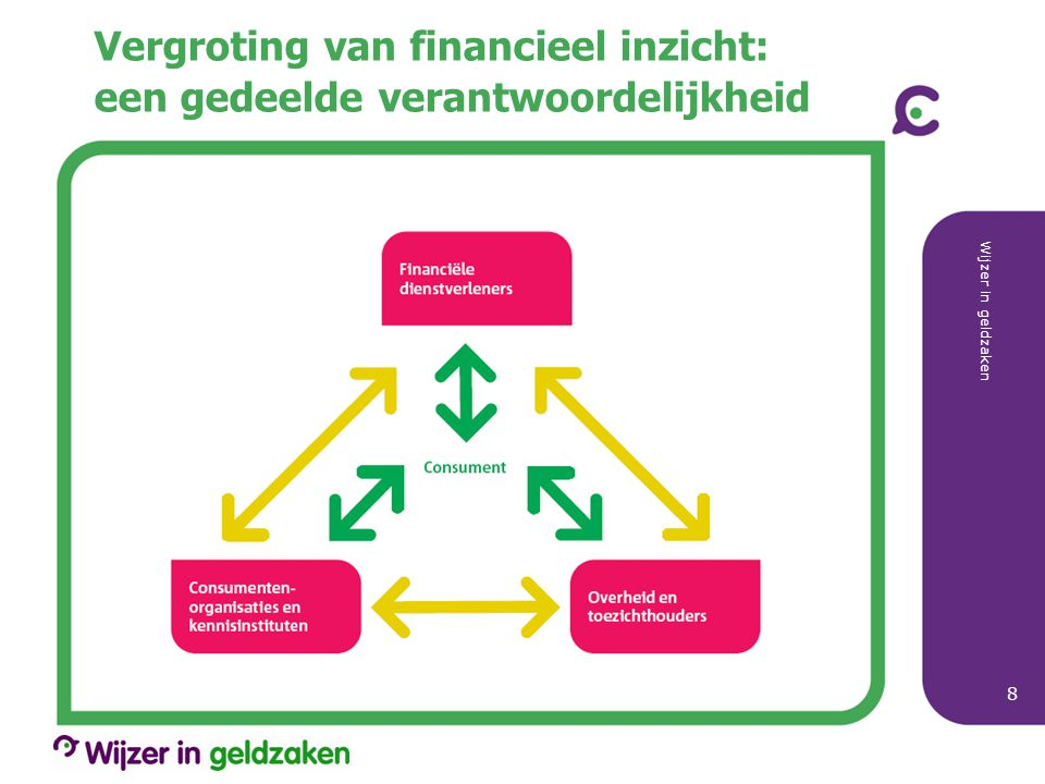 Vergroting van financieel inzicht: een gedeelde verantwoordelijkheid