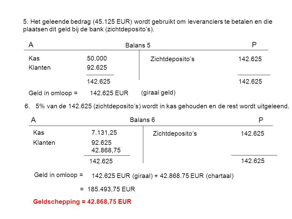 5. Het geleende bedrag (45.125 EUR) wordt gebruikt om leveranciers te betalen en die plaatsen dit geld bij de bank (zichtdeposito's).