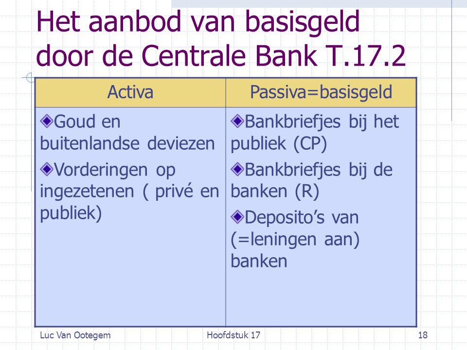 Het aanbod van basisgeld door de Centrale Bank T.17.2