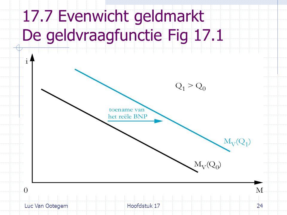 17.7 Evenwicht geldmarkt De geldvraagfunctie Fig 17.1