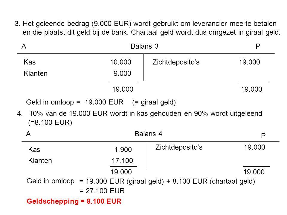 3. Het geleende bedrag (9.000 EUR) wordt gebruikt om leverancier mee te betalen