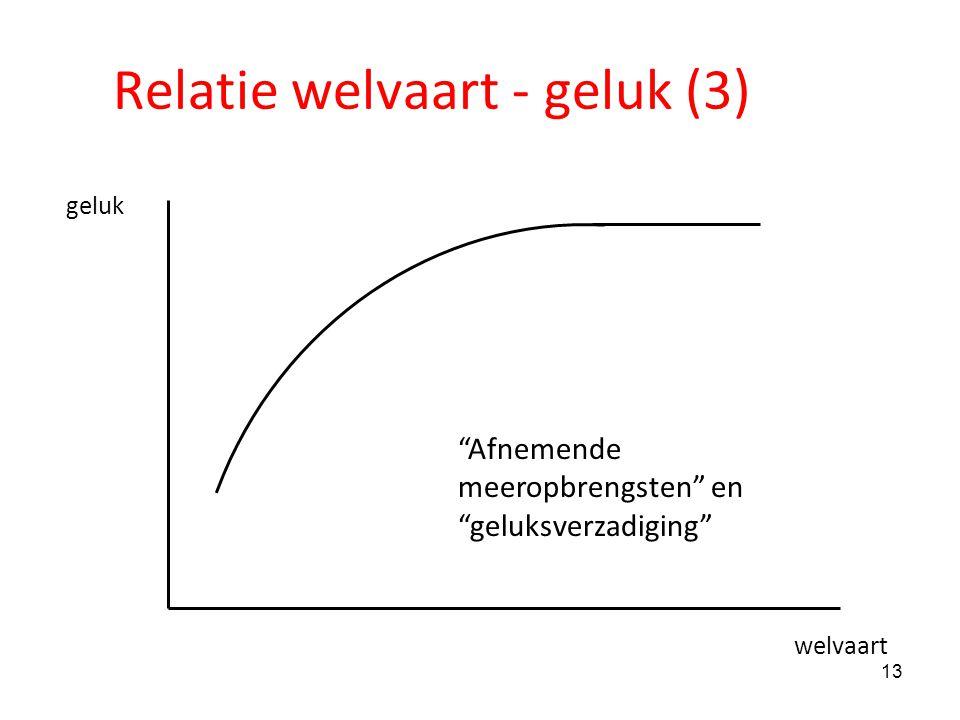 Relatie welvaart - geluk (3)