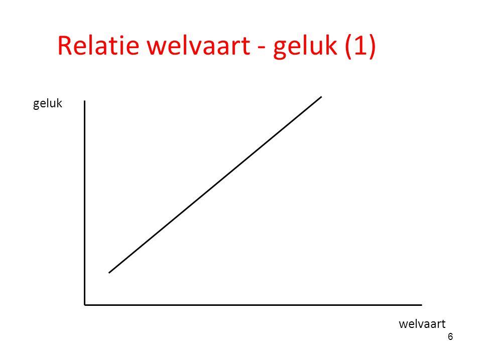 Relatie welvaart - geluk (1)