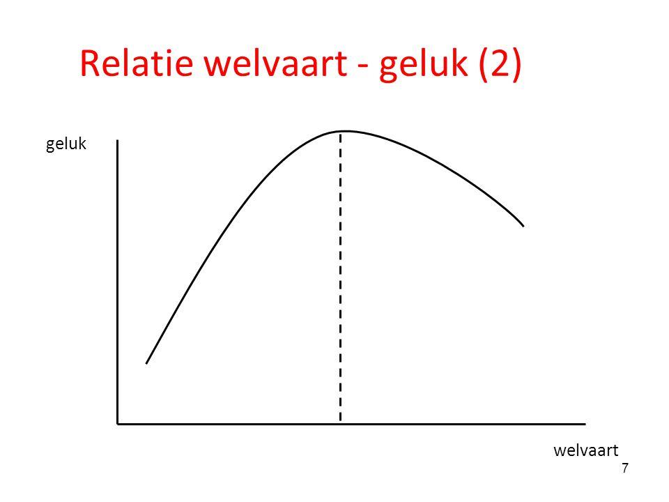 Relatie welvaart - geluk (2)