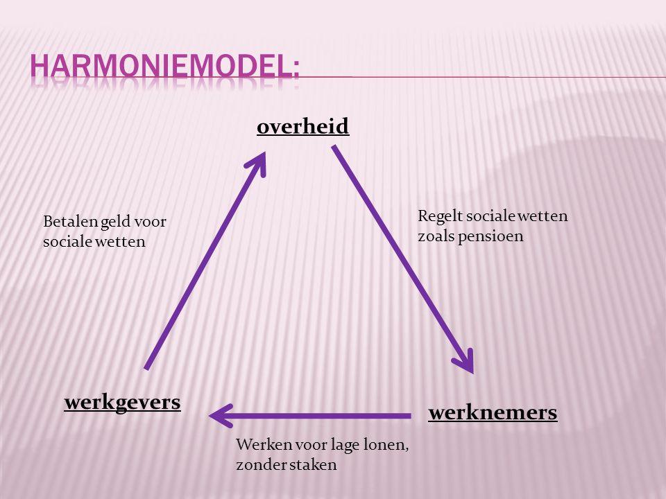 Harmoniemodel: overheid werkgevers werknemers