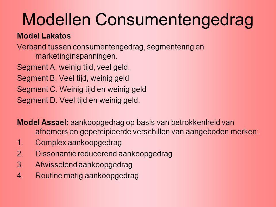 Modellen Consumentengedrag
