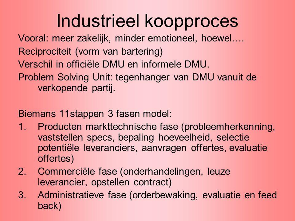Industrieel koopproces