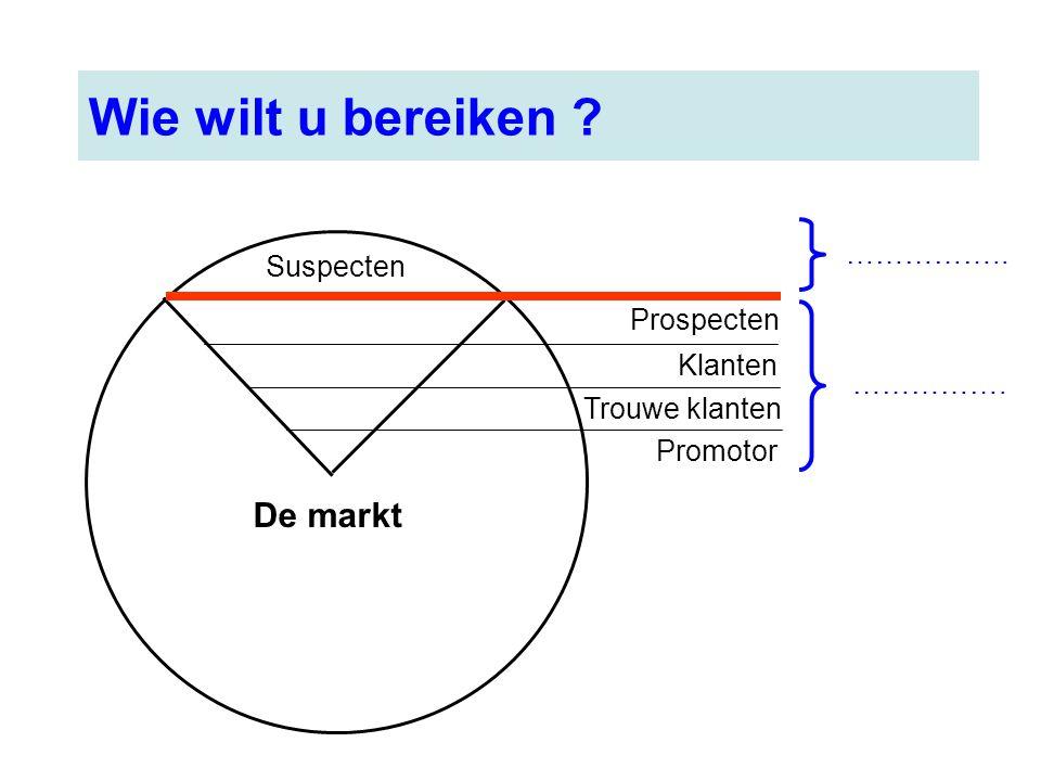 Wie wilt u bereiken De markt …………….. Suspecten Prospecten Klanten