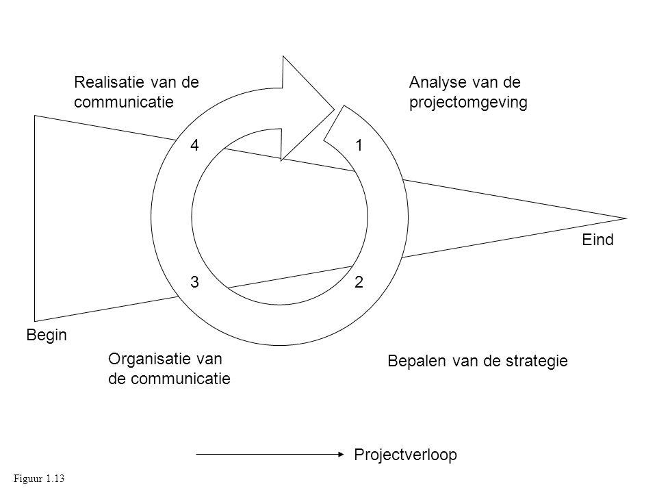 Realisatie van de communicatie Analyse van de projectomgeving