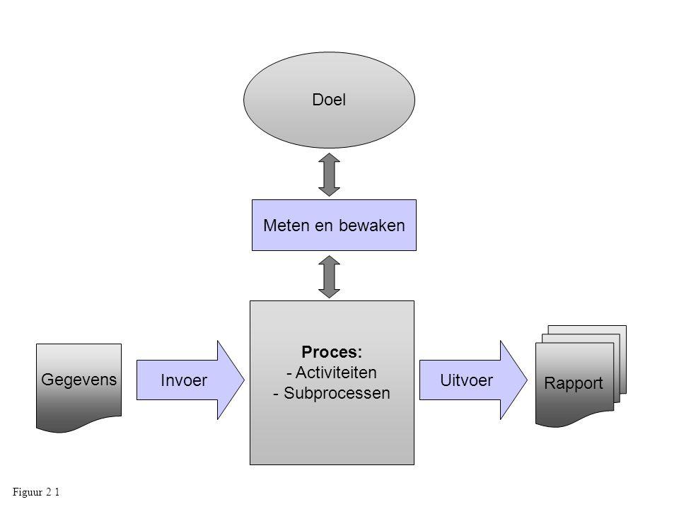 Doel Meten en bewaken Proces: Activiteiten Subprocessen Rapport