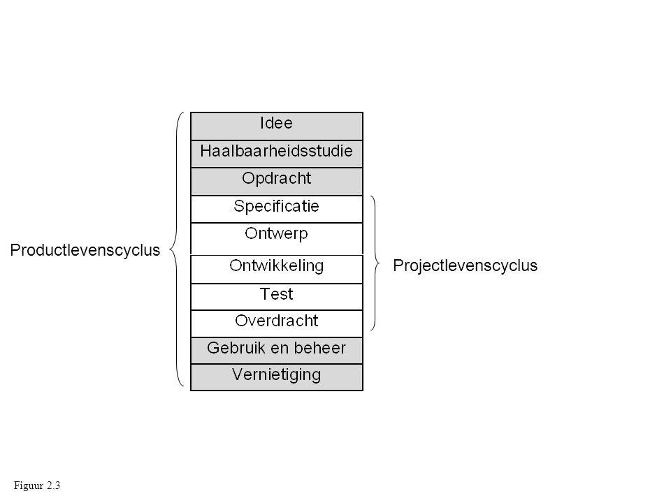Productlevenscyclus Projectlevenscyclus Figuur 2.3