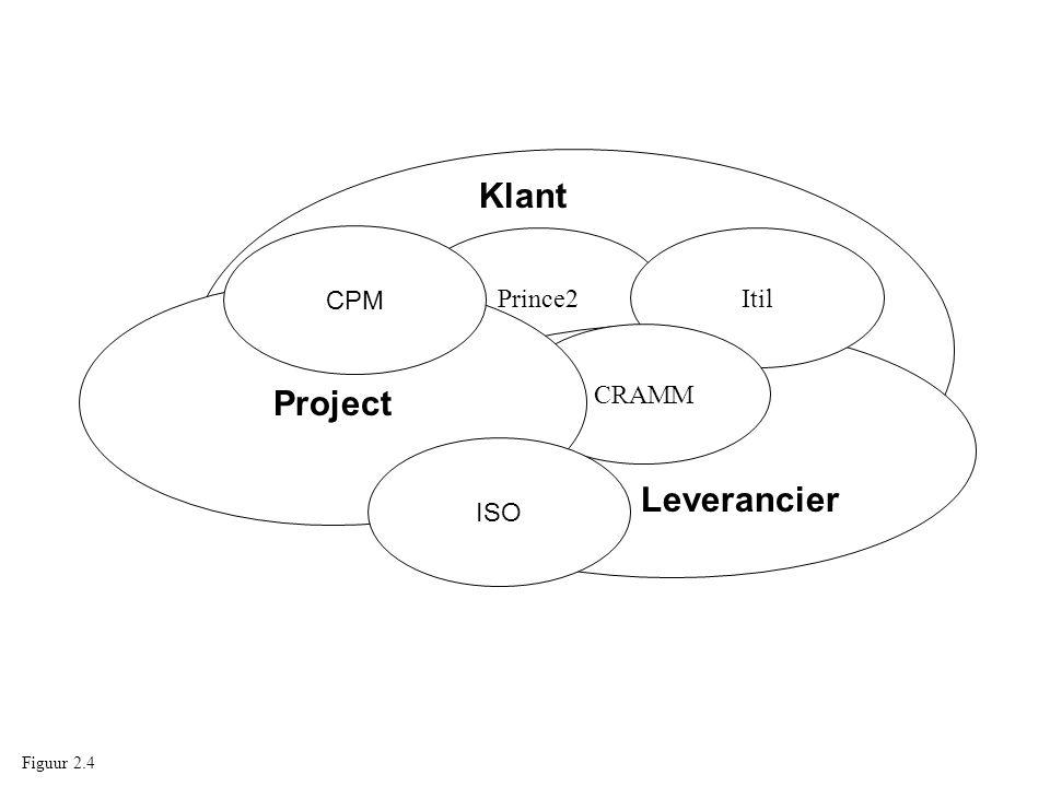 Klant CPM Prince2 Itil Project CRAMM ISO Leverancier Figuur 2.4