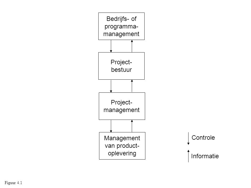 Bedrijfs- of programma- management