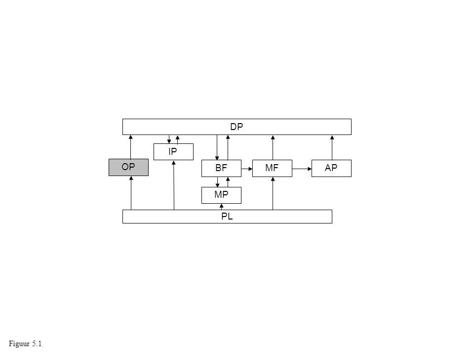 DP IP OP BF MF AP MP PL Figuur 5.1