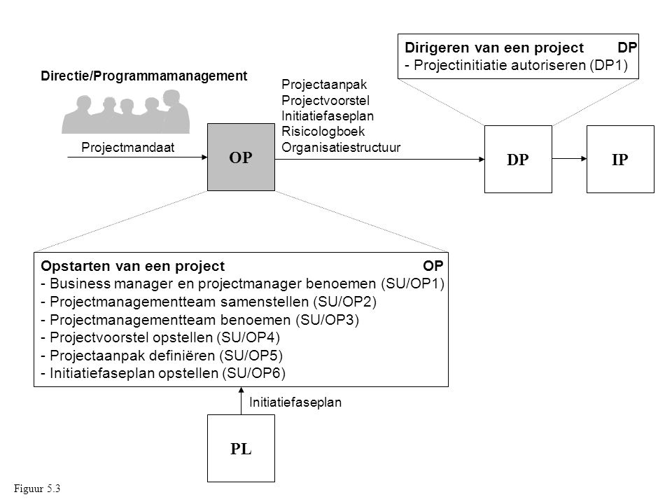 Dirigeren van een project DP - Projectinitiatie autoriseren (DP1)