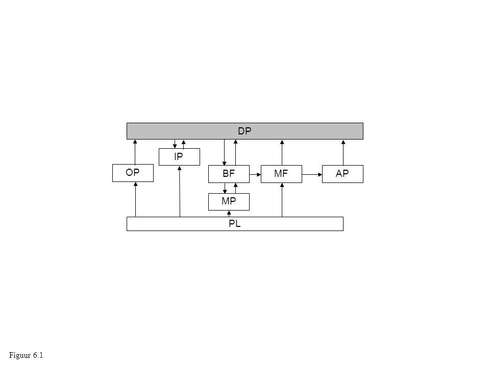 DP IP OP BF MF AP MP PL Figuur 6.1