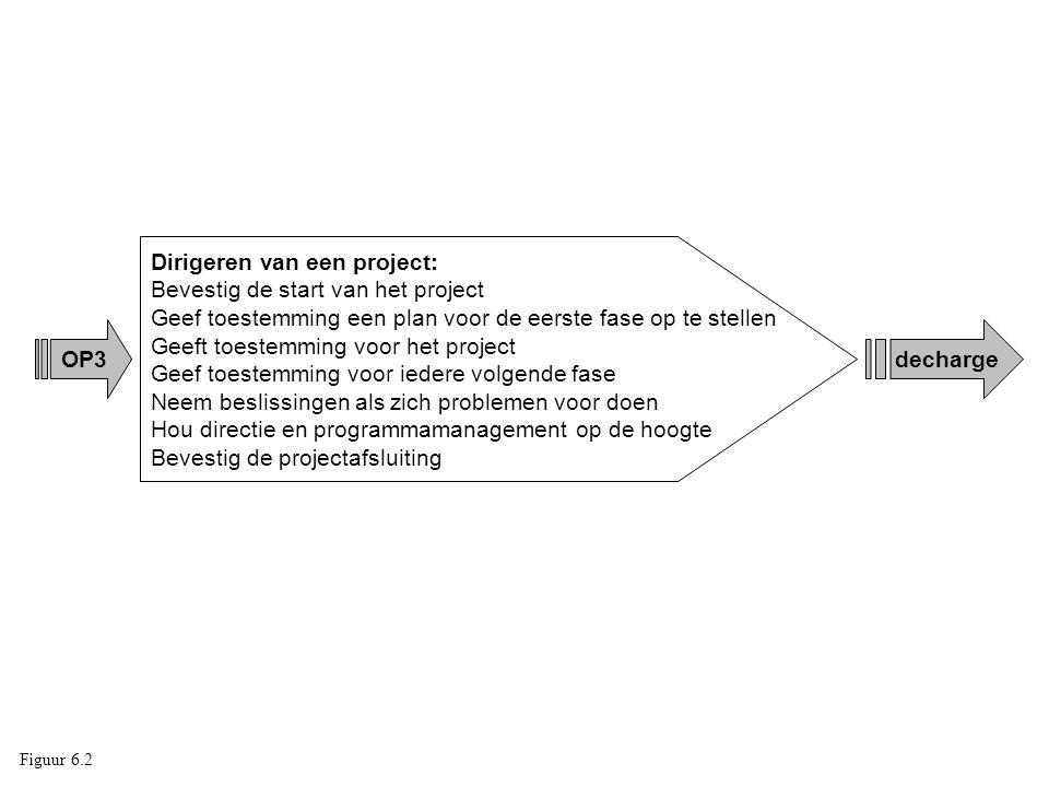 Dirigeren van een project: Bevestig de start van het project