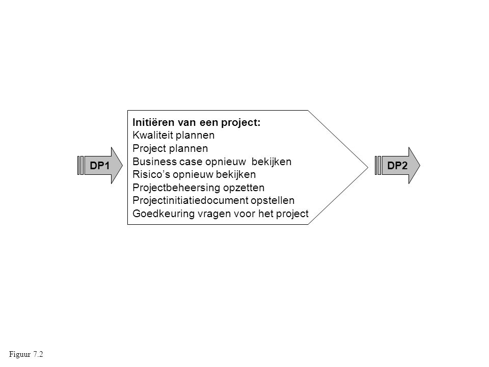 Initiëren van een project: Kwaliteit plannen Project plannen