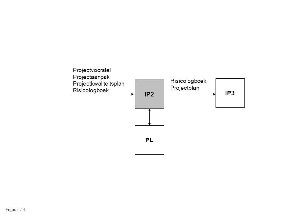 IP3 IP2 PL Projectvoorstel Projectaanpak