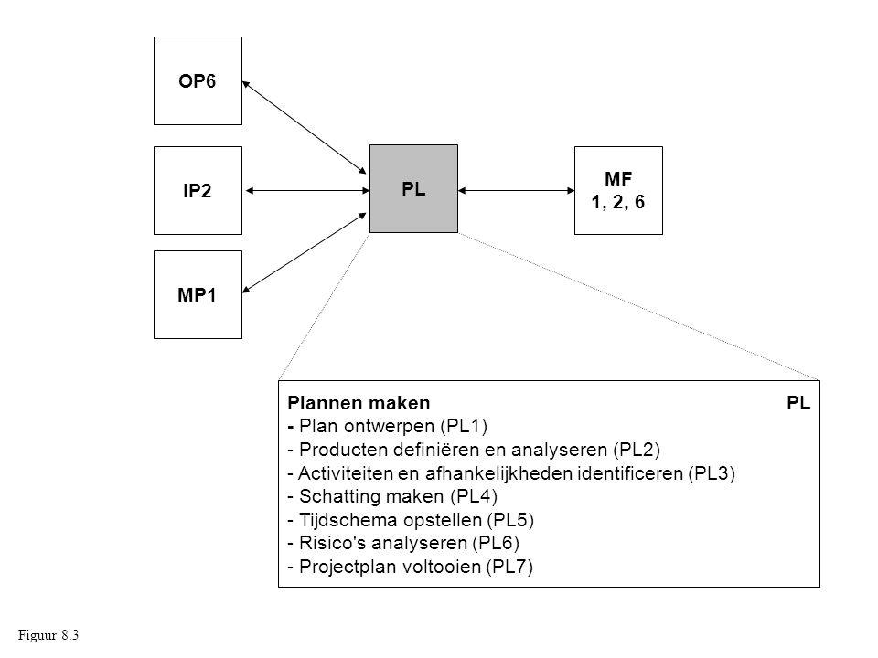 Plannen maken PL - Plan ontwerpen (PL1)
