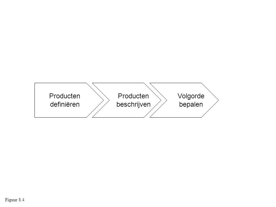 Producten beschrijven