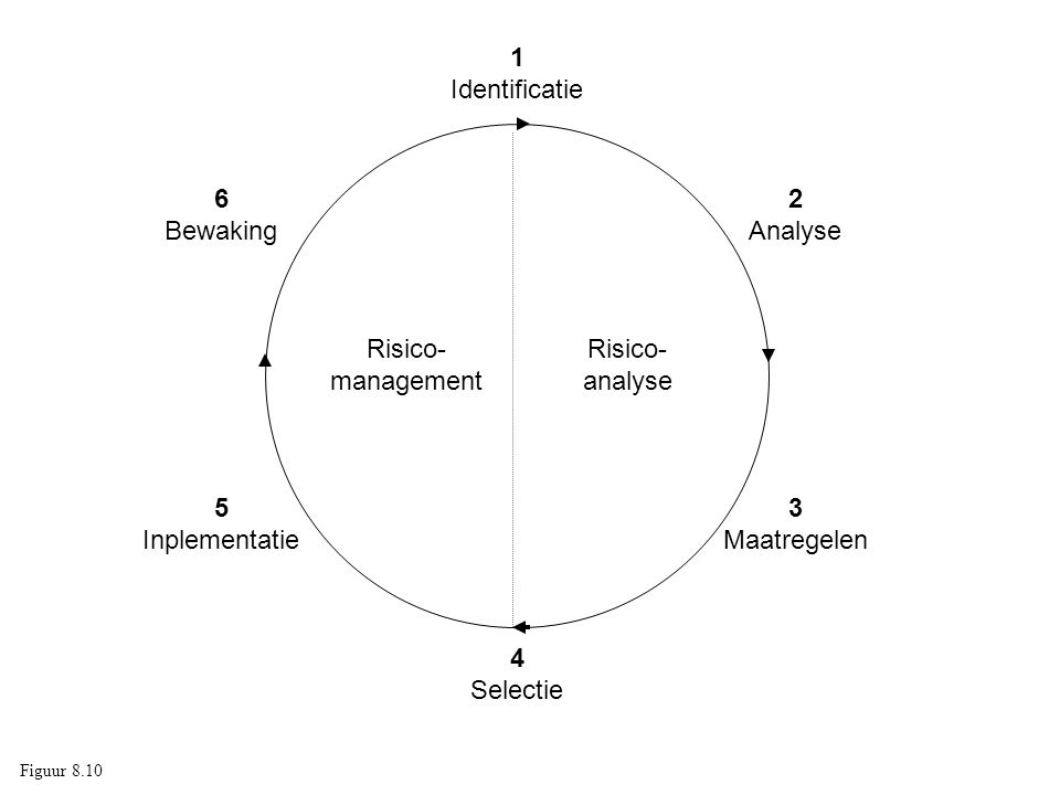 1 Identificatie 6 Bewaking 2 Analyse Risico- management