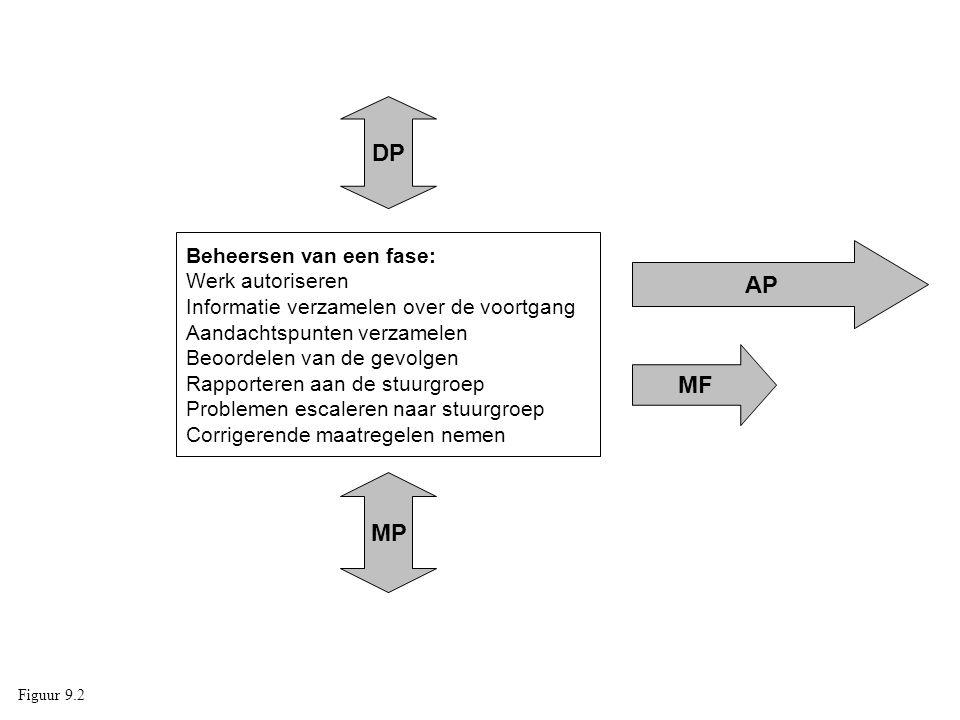 DP Beheersen van een fase: Werk autoriseren Informatie verzamelen over de voortgang. Aandachtspunten verzamelen.