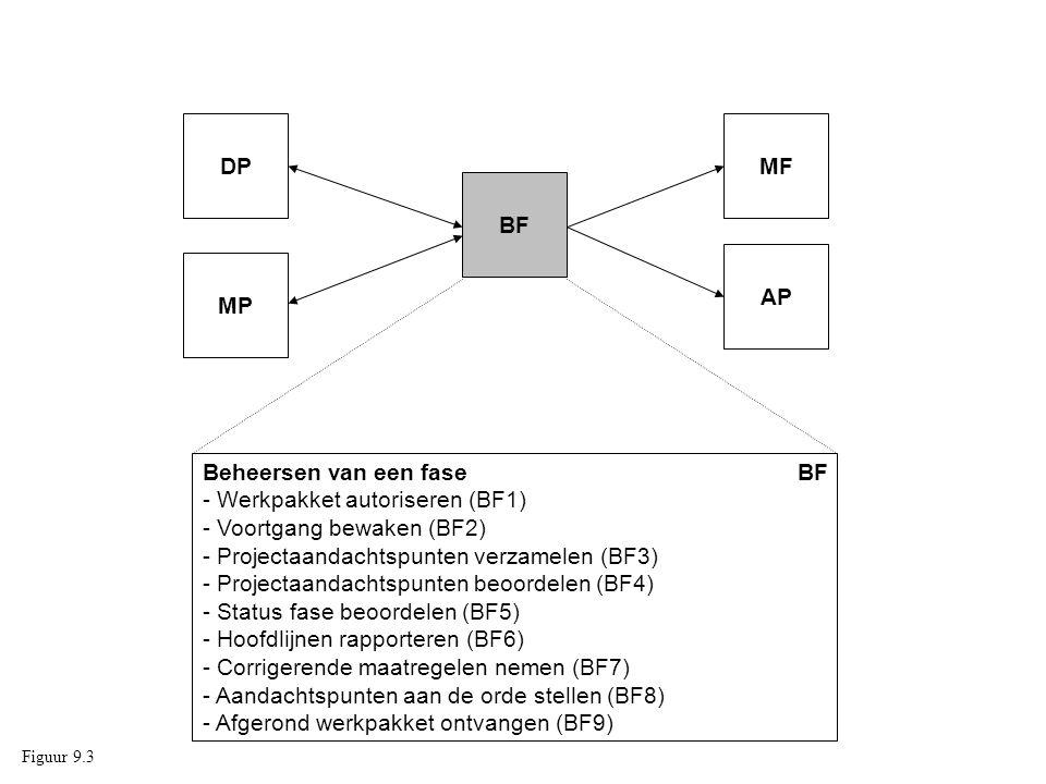 Beheersen van een fase BF - Werkpakket autoriseren (BF1)