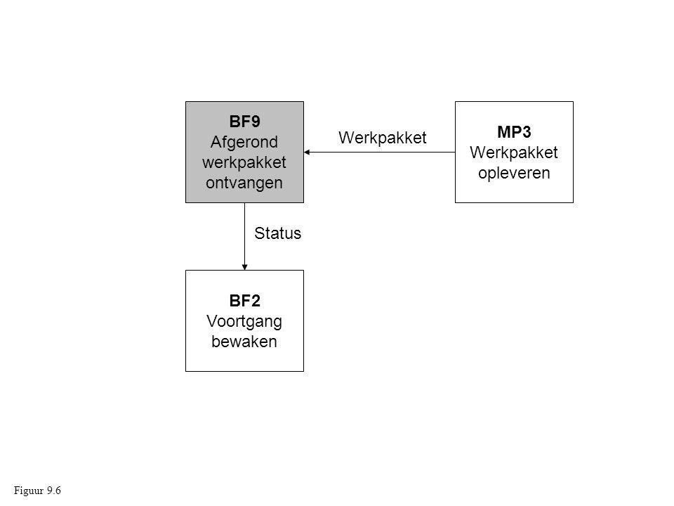 BF9 MP3 Afgerond Werkpakket werkpakket Werkpakket opleveren ontvangen