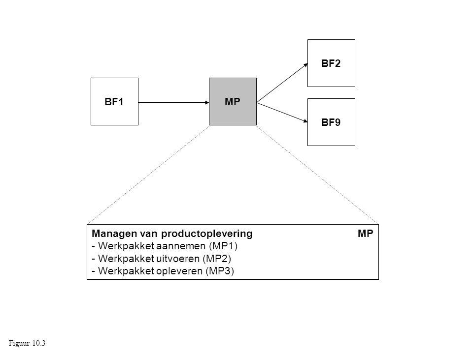 Managen van productoplevering MP - Werkpakket aannemen (MP1)