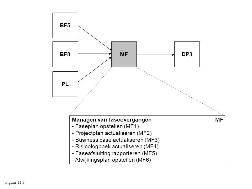 Managen van faseovergangen MF - Faseplan opstellen (MF1)