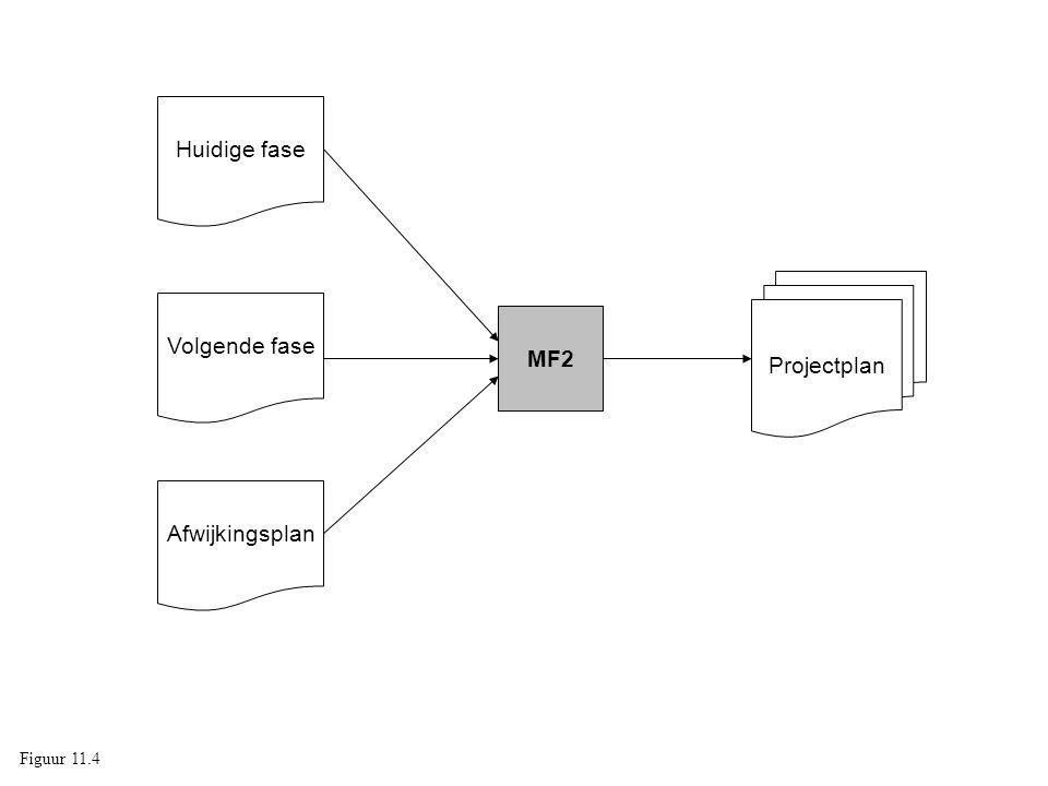 Huidige fase Projectplan Volgende fase MF2 Afwijkingsplan Figuur 11.4