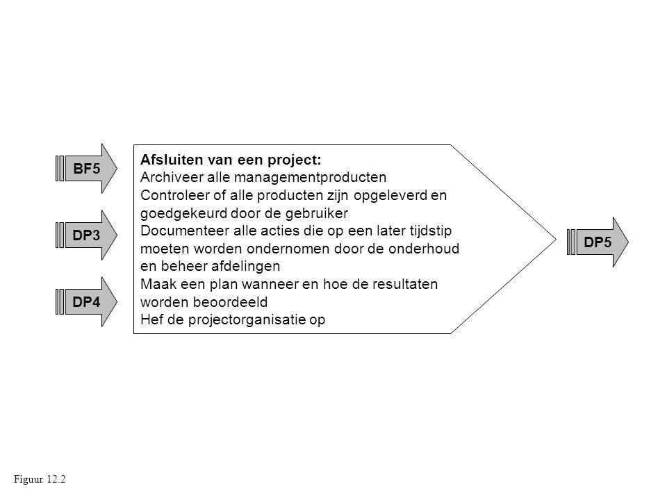 Afsluiten van een project: Archiveer alle managementproducten