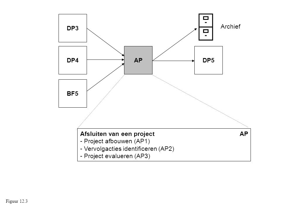  DP3. Archief. DP4. AP. DP5. BF5. Afsluiten van een project AP - Project afbouwen (AP1)