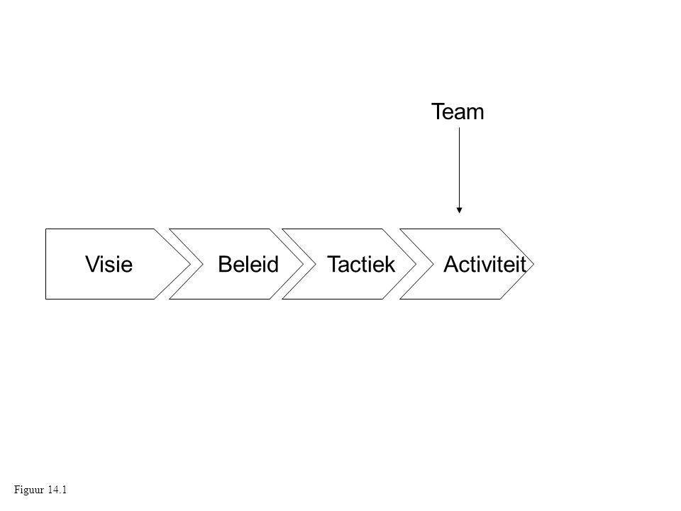 Team Visie Beleid Tactiek Activiteit Figuur 14.1 Team en organisatie