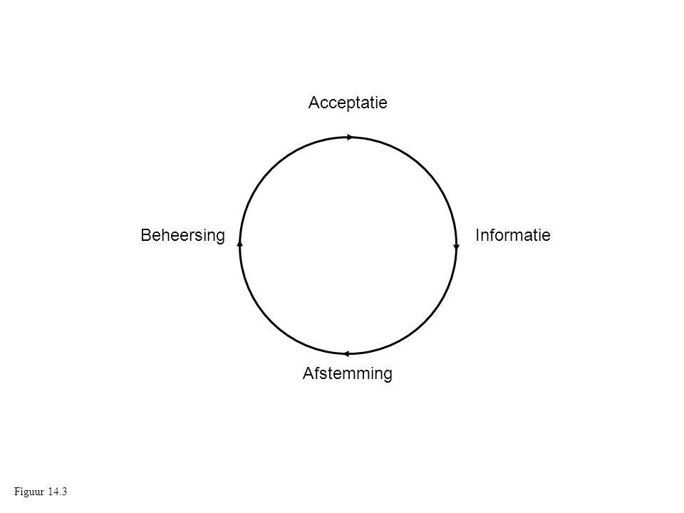 Acceptatie Beheersing Informatie Afstemming