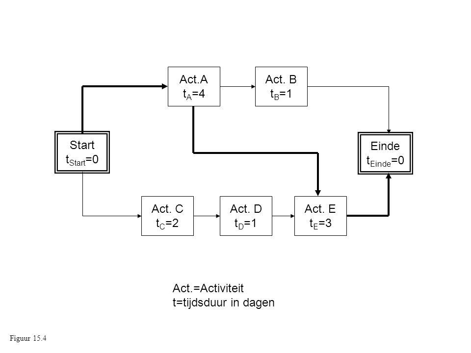Act.=Activiteit t=tijdsduur in dagen