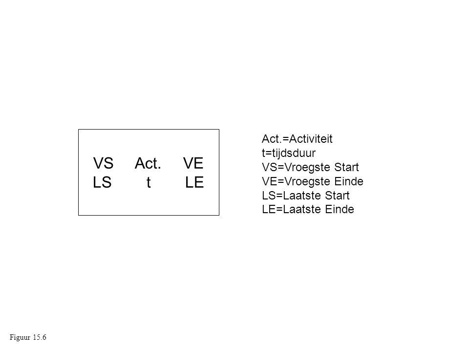 VS Act. VE LS t LE. Act.=Activiteit t=tijdsduur VS=Vroegste Start VE=Vroegste Einde LS=Laatste Start LE=Laatste Einde.