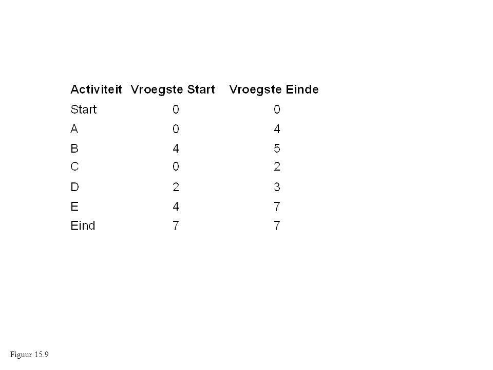 Figuur 13.7: Vroegst mogelijke start en einde van elke activiteit