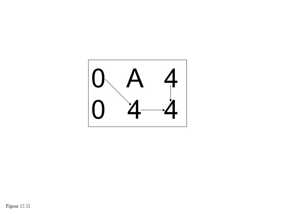 0 A 4 0 4 4 Figuur 13.11: Activiteit zonder speling Figuur 15.11