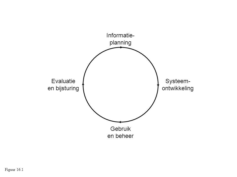 Evaluatie en bijsturing Systeem- ontwikkeling