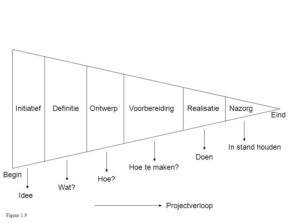 Initiatief Definitie Ontwerp Voorbereiding Realisatie Nazorg Eind