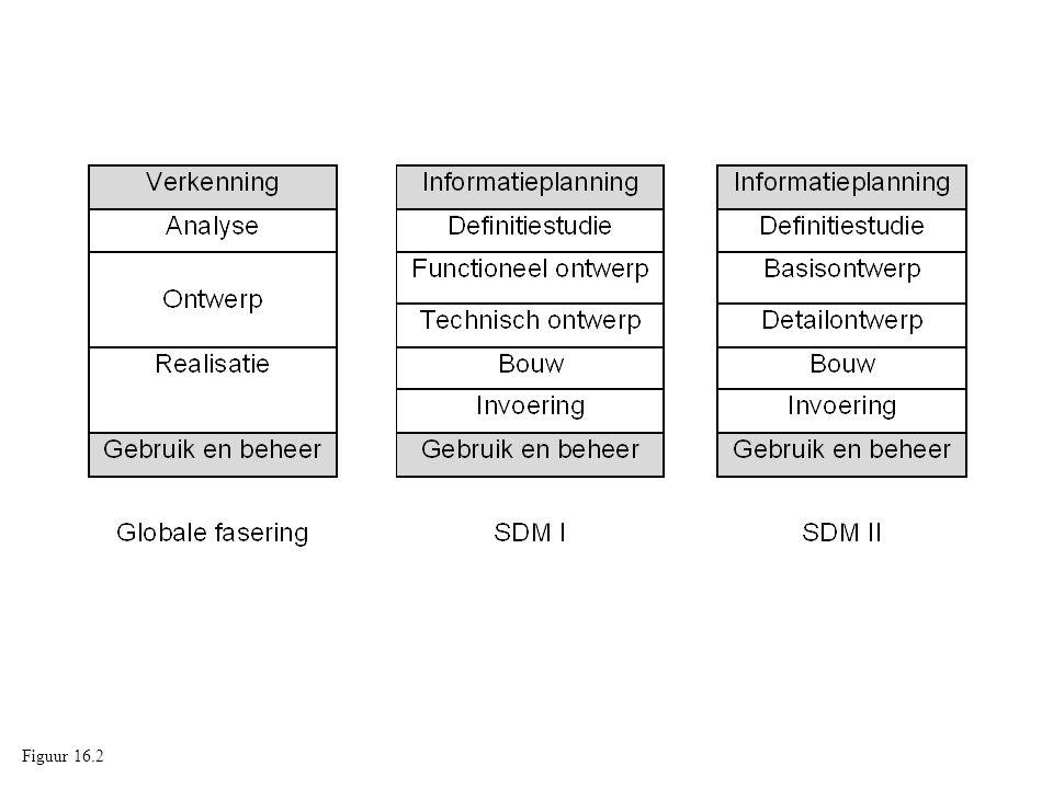 Figuur 14.2: De projectlevenscyclus van een ontwikkeltraject